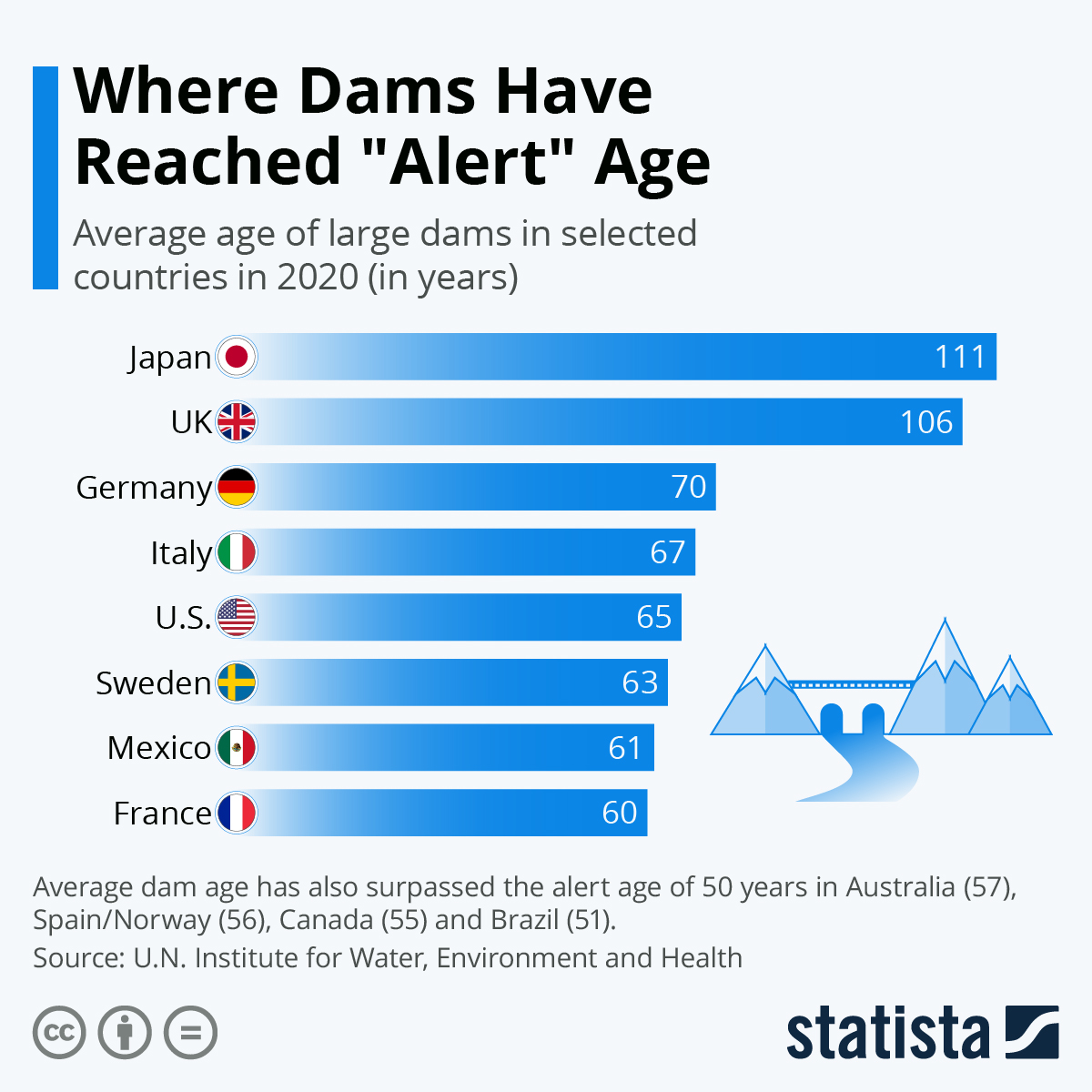 """Infographic: Where Dams Have Reached """"Alert"""" Age 