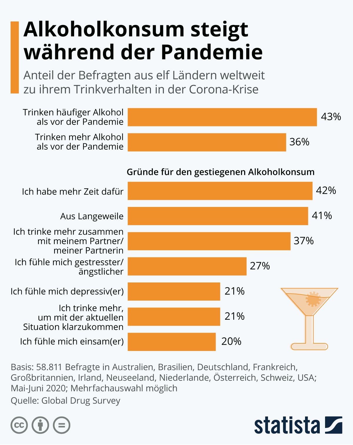 Infografik: Alkoholkonsum steigt während der Pandemie | Statista