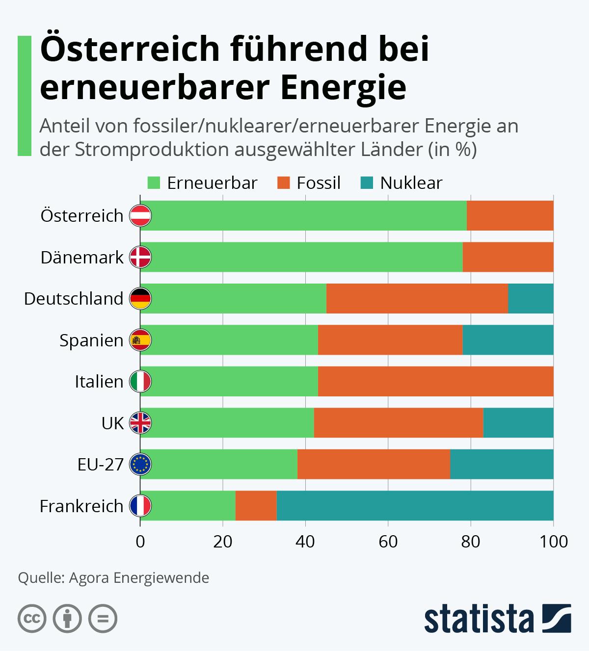 Infografik: Österreich führend bei erneuerbarer Energie | Statista