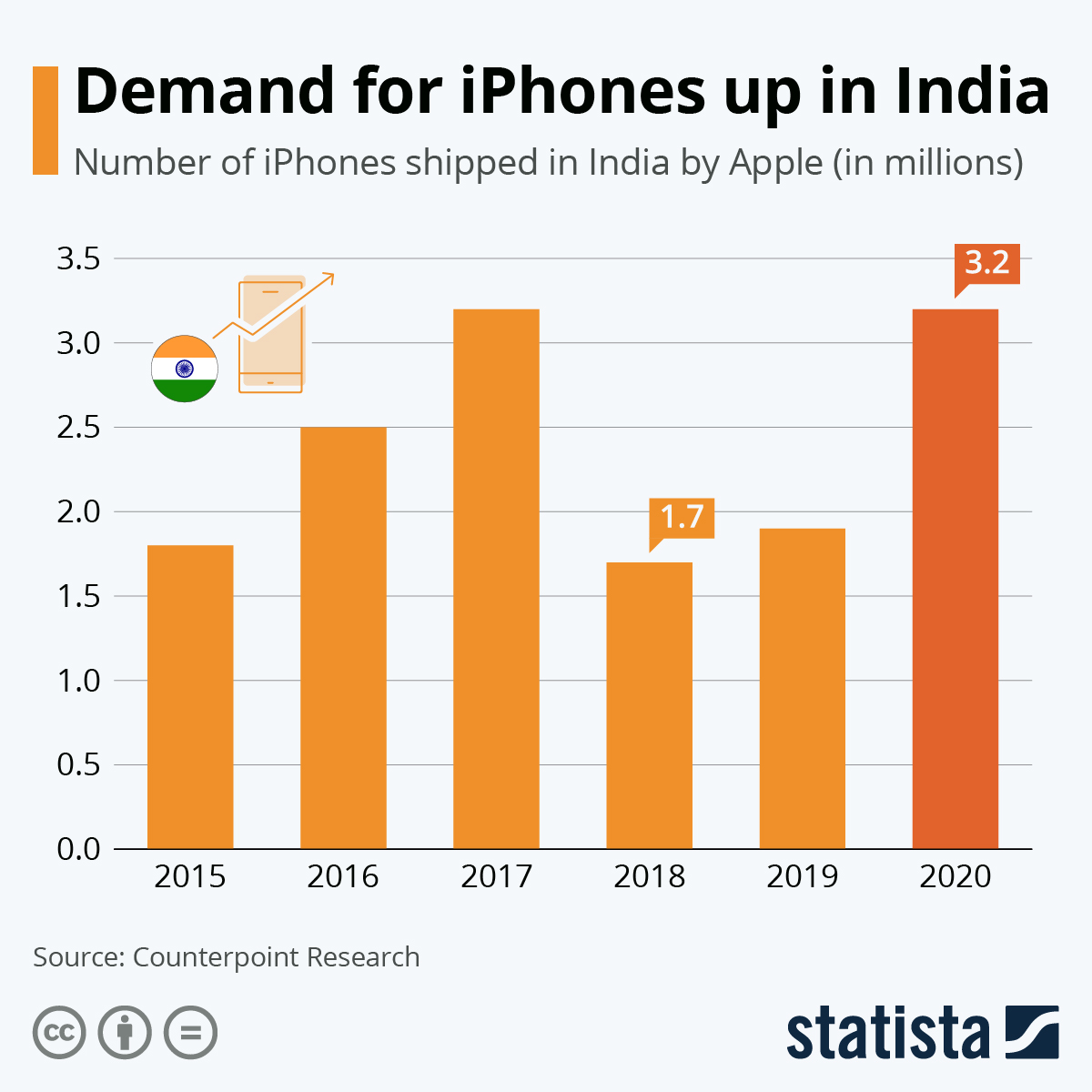 Infographic: Demand for iPhones up in India | Statista