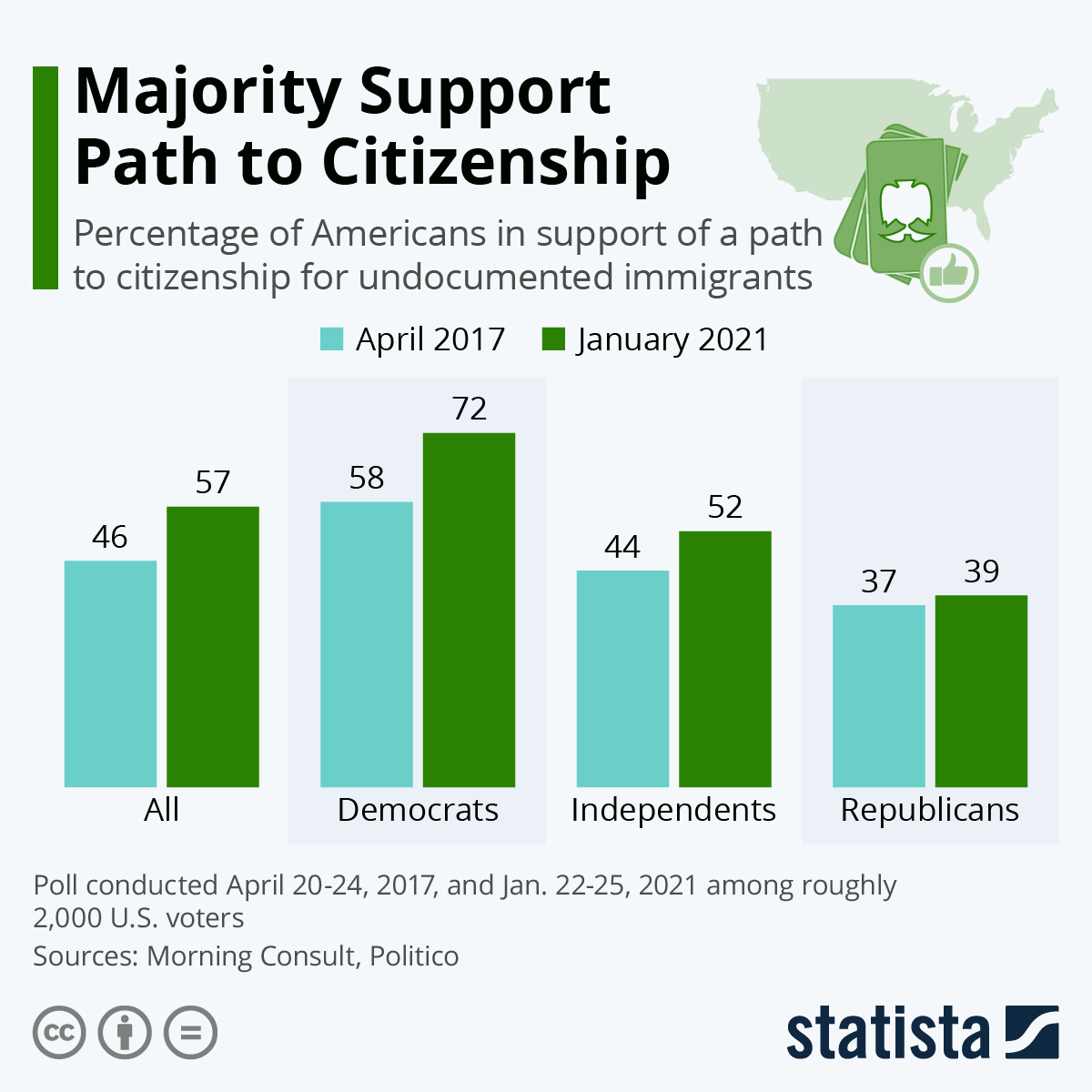 Infographic: Majority Support Path to Citizenship | Statista