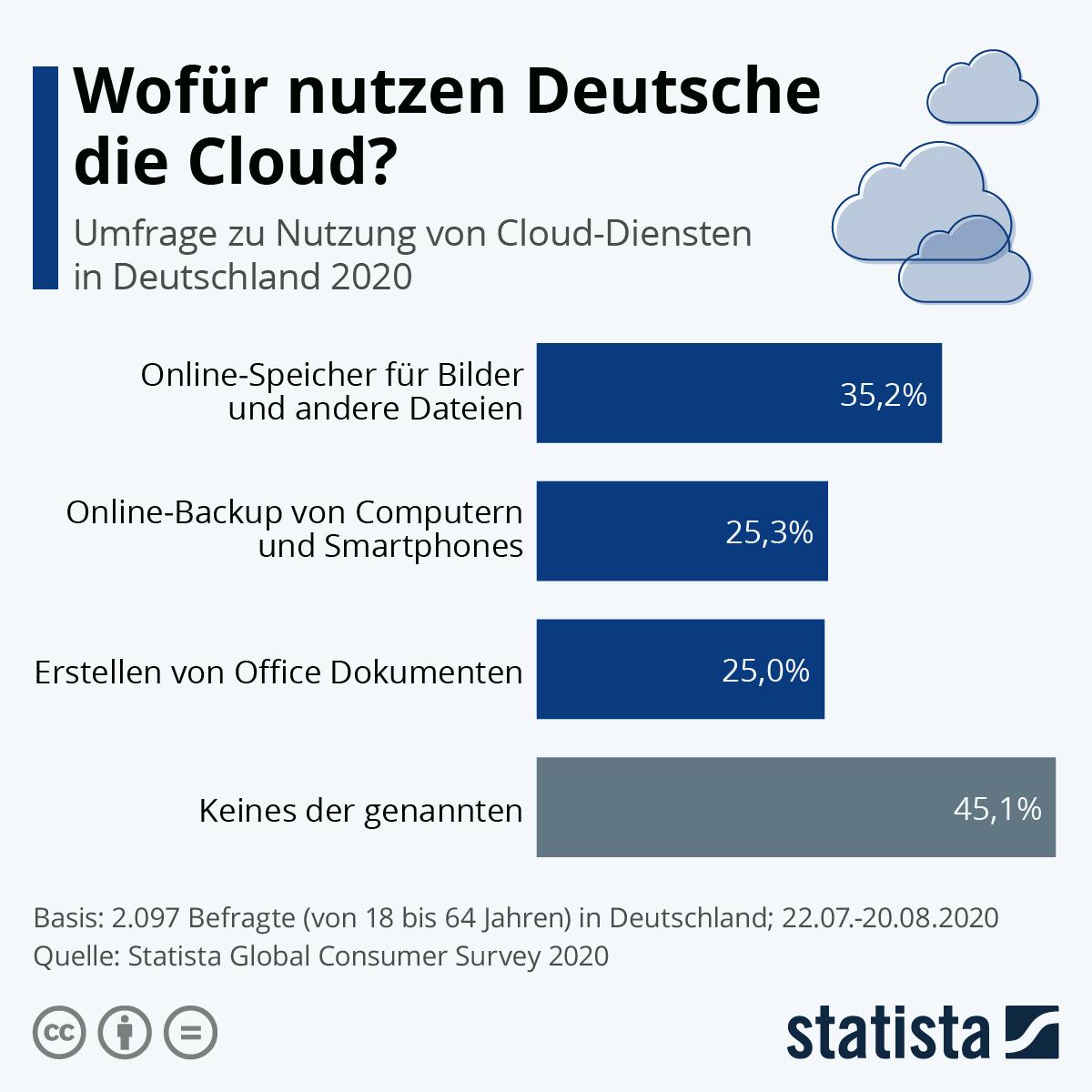 Infografik: Wofür nutzen Deutsche die Cloud? | Statista