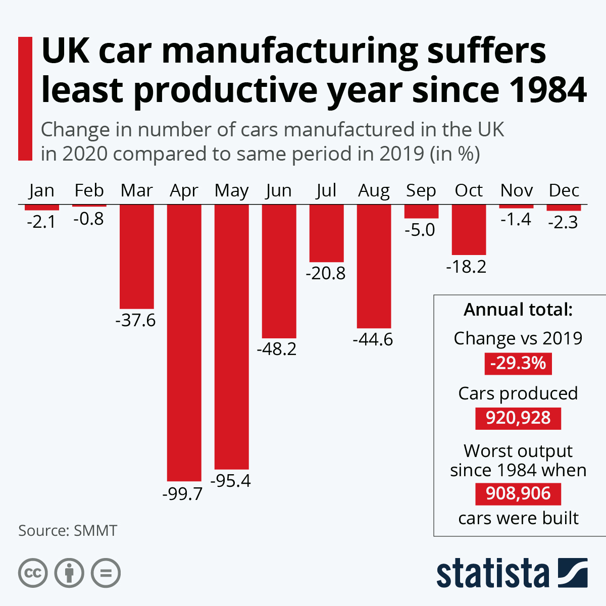 Infographic: UK car manufacturing suffers least productive year since 1984 | Statista