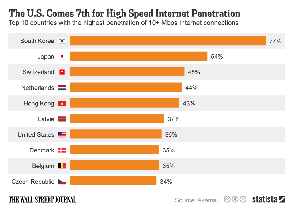 Infographic: The U.S. Comes 7th for High Speed Internet Penetration | Statista