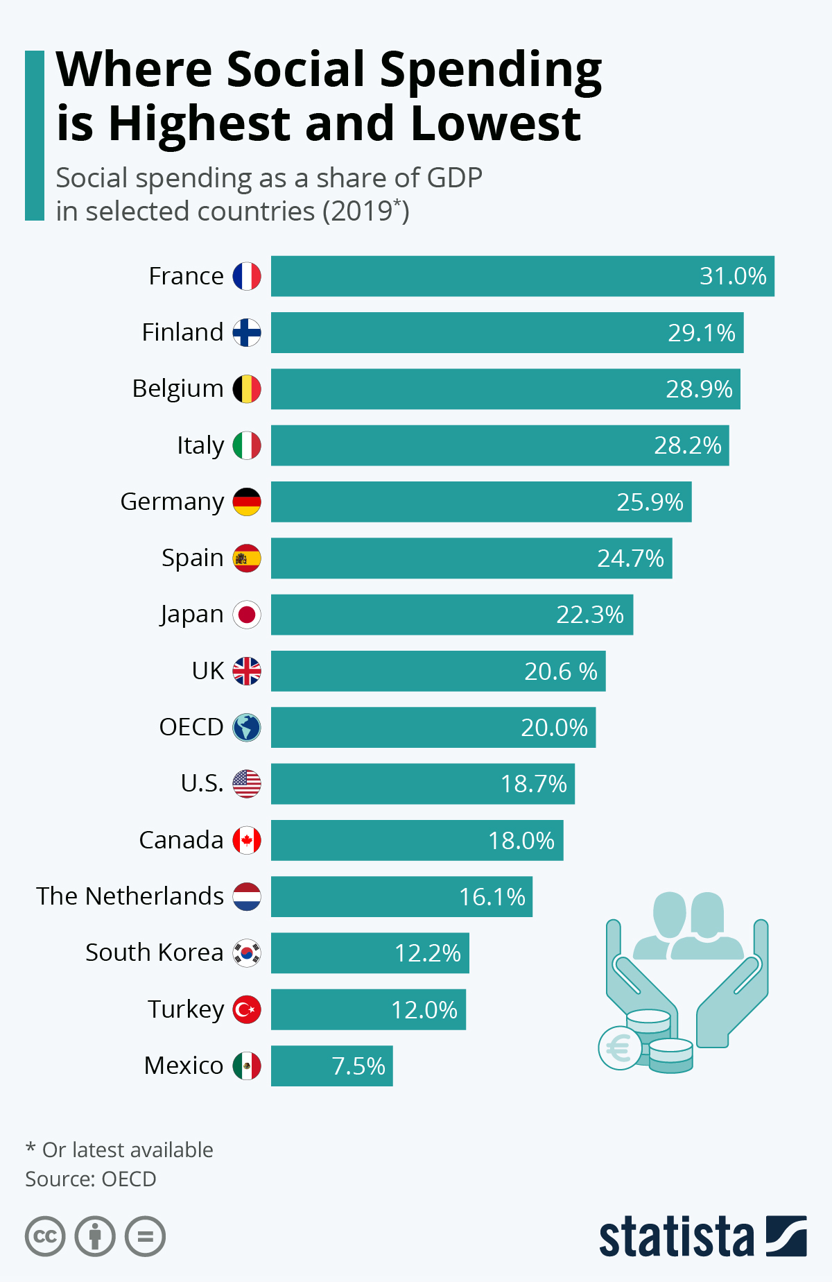 Infographic: Where Social Spending is Highest and Lowest | Statista
