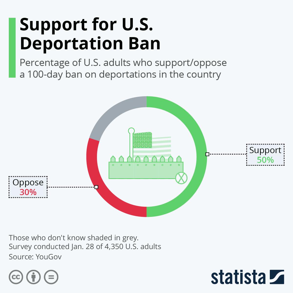 Infographic: Support for U.S. Deportation Ban | Statista