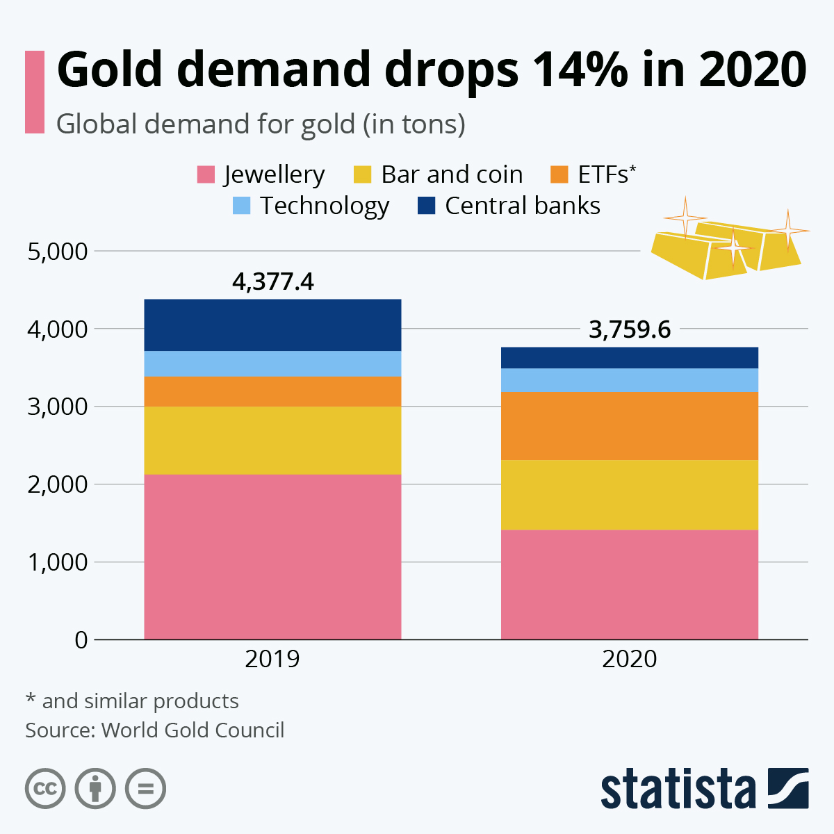 Infographic: Gold demand drops 14 % | Statista