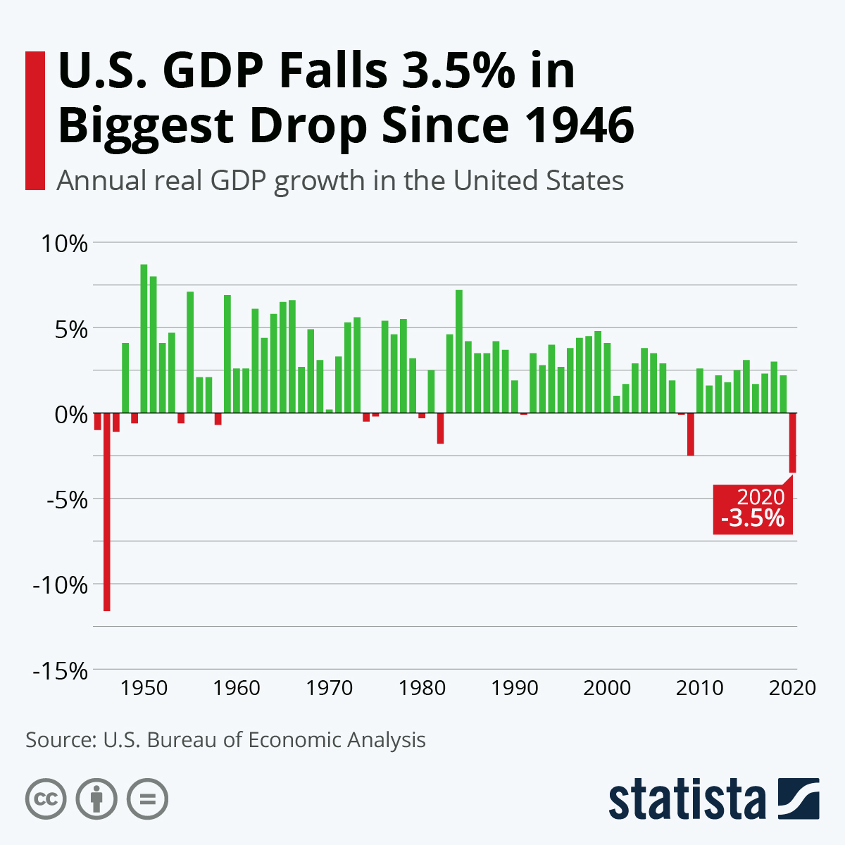 Infographic: U.S. GDP Falls 3.5% in Biggest Drop Since 1946 | Statista