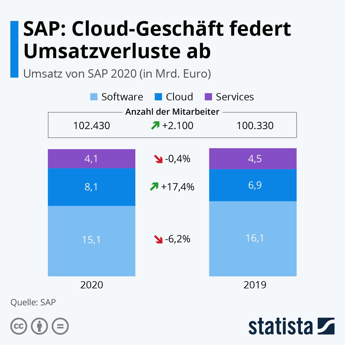 Infografik: SAP: Cloud-Geschäft federt Umsatzverluste ab | Statista