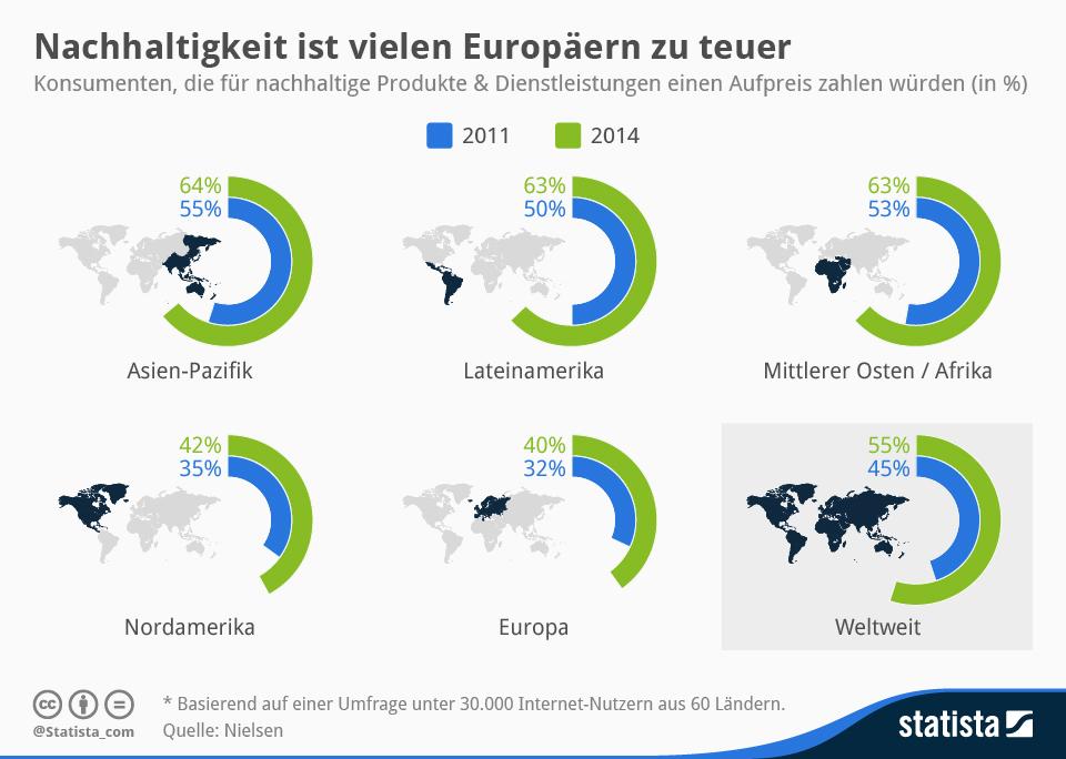 Infografik: Nachhaltigkeit ist vielen Europäern zu teuer | Statista