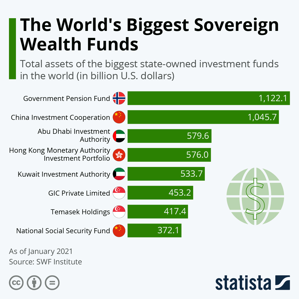 Infographic: The World's Biggest Sovereign Wealth Funds | Statista