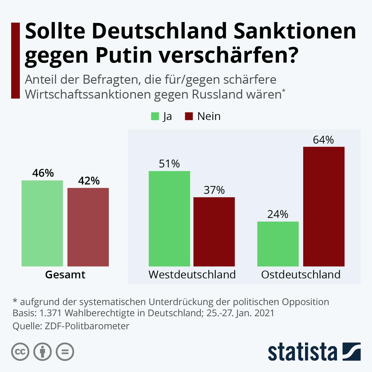 Infografik: Sollte Deutschland Sanktionen gegen Putin verschärfen? | Statista