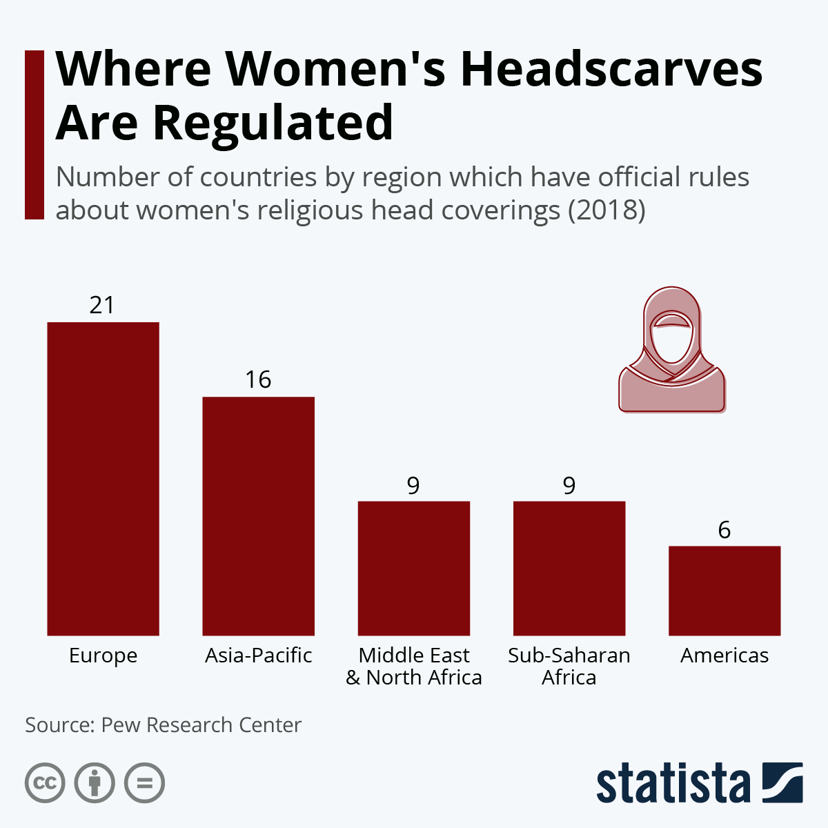 Infographic: Where Women's Headscarves Are Regulated | Statista