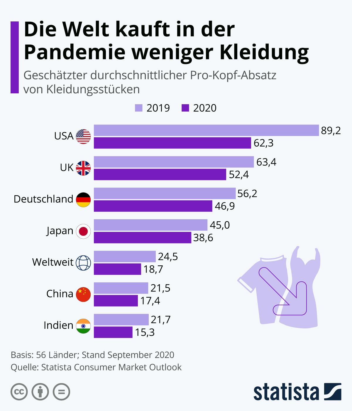 Infografik: Die Welt kauft in der Pandemie weniger Kleidung | Statista