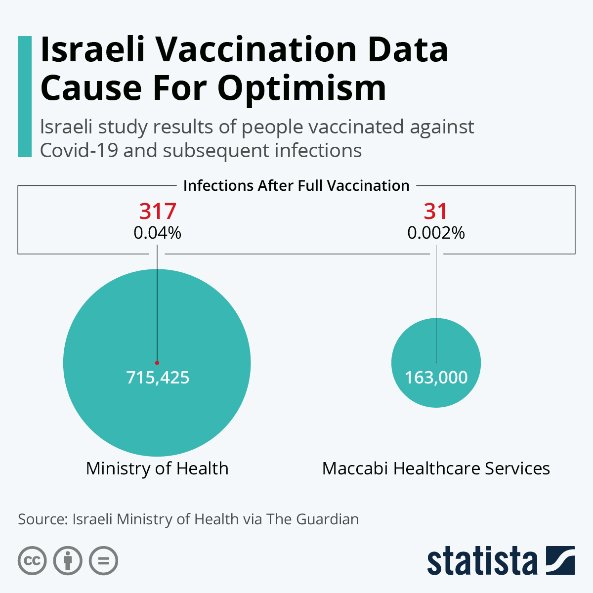 Infographic: Israeli Vaccination Data Cause For Optimism | Statista