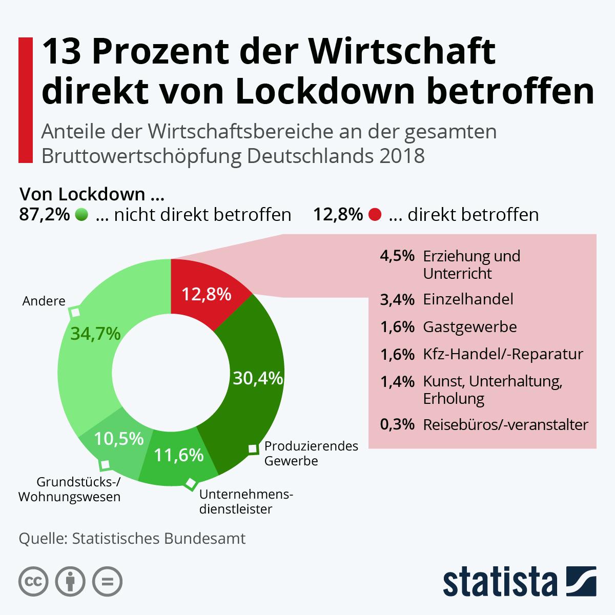 Infografik: 13 Prozent der Wirtschaft direkt von Lockdown betroffen | Statista