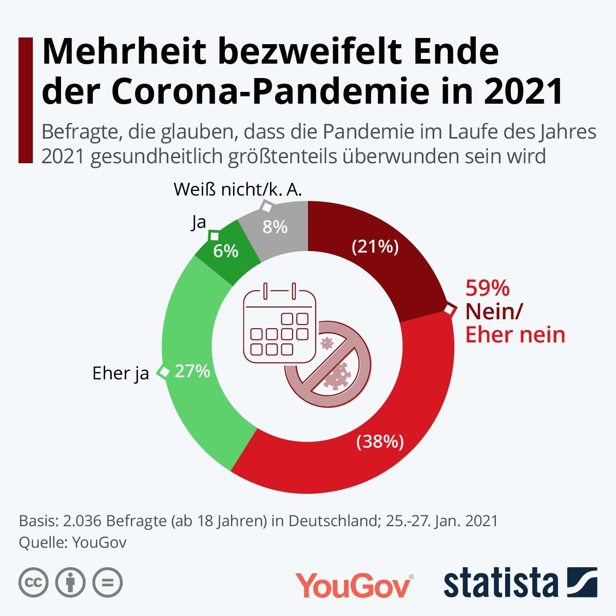 Infografik: Mehrheit bezweifelt Ende der Corona-Pandemie in 2021 | Statista