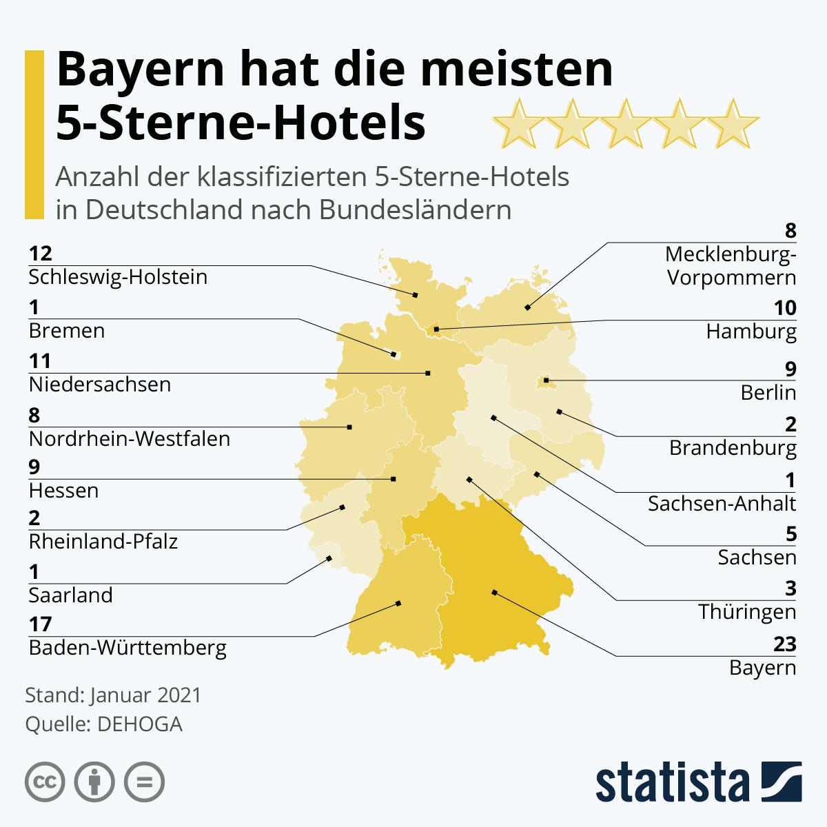 Infografik: Bayern hat die meisten 5-Sterne-Hotels | Statista