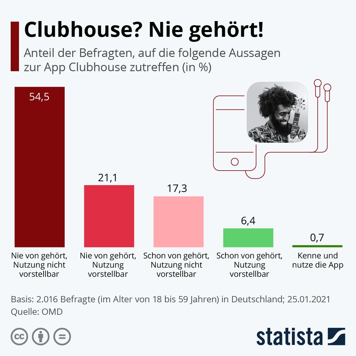 Infografik: Clubhouse? Nie gehört!   Statista
