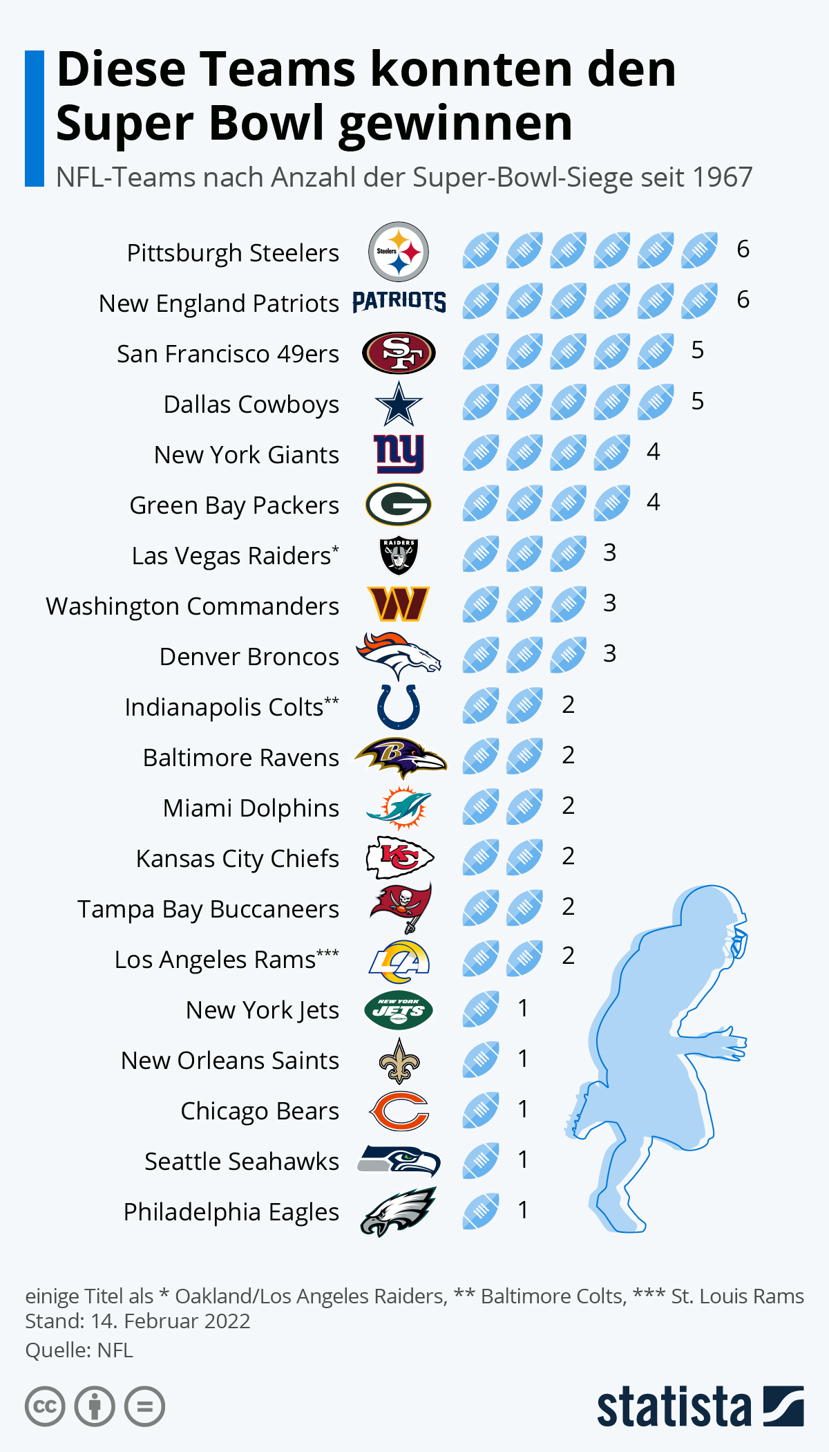 Super Bowl 2021 Teams