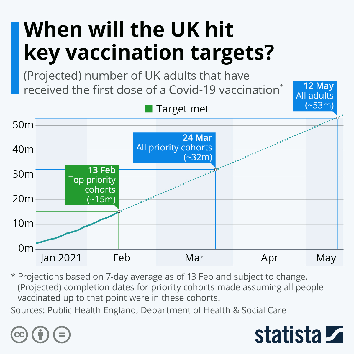 Infographic: When will the UK hit key vaccination targets? | Statista