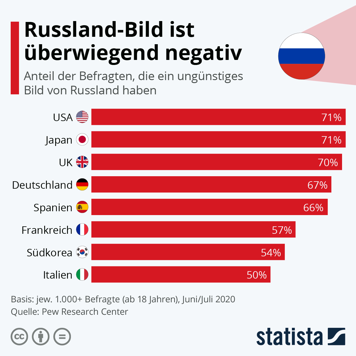 Infografik: Russland-Bild ist überwiegend negativ | Statista