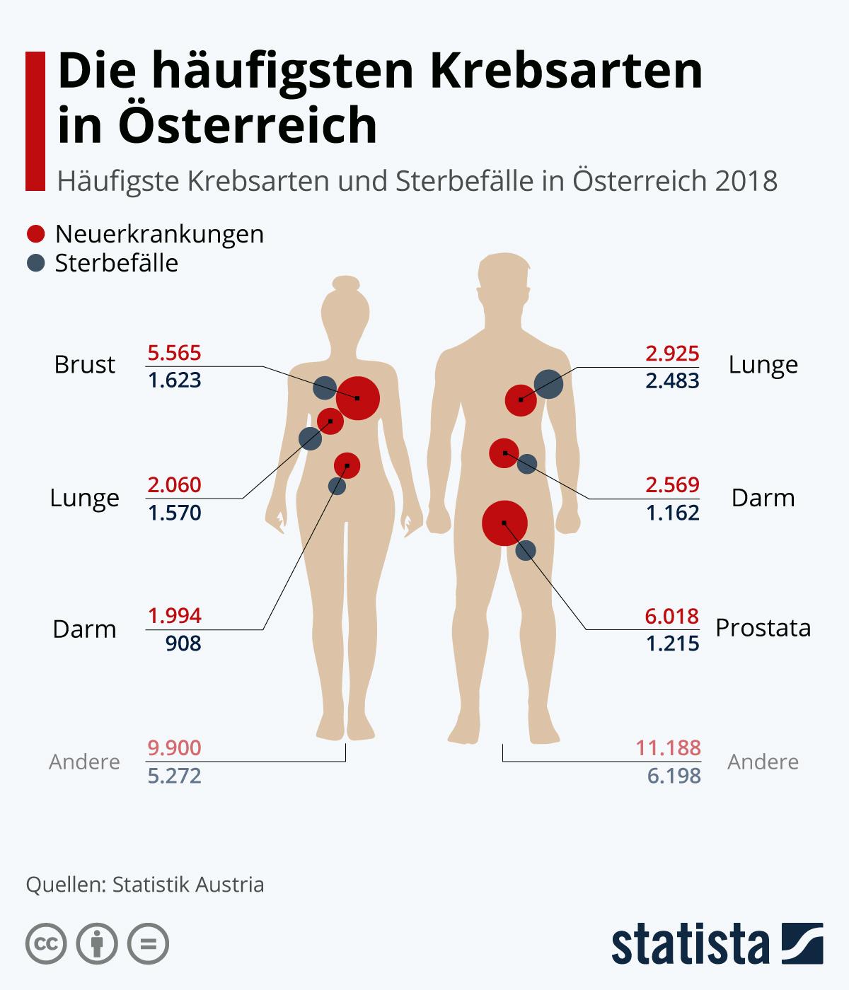 Infografik: Die häufigsten Krebsarten in Österreich | Statista