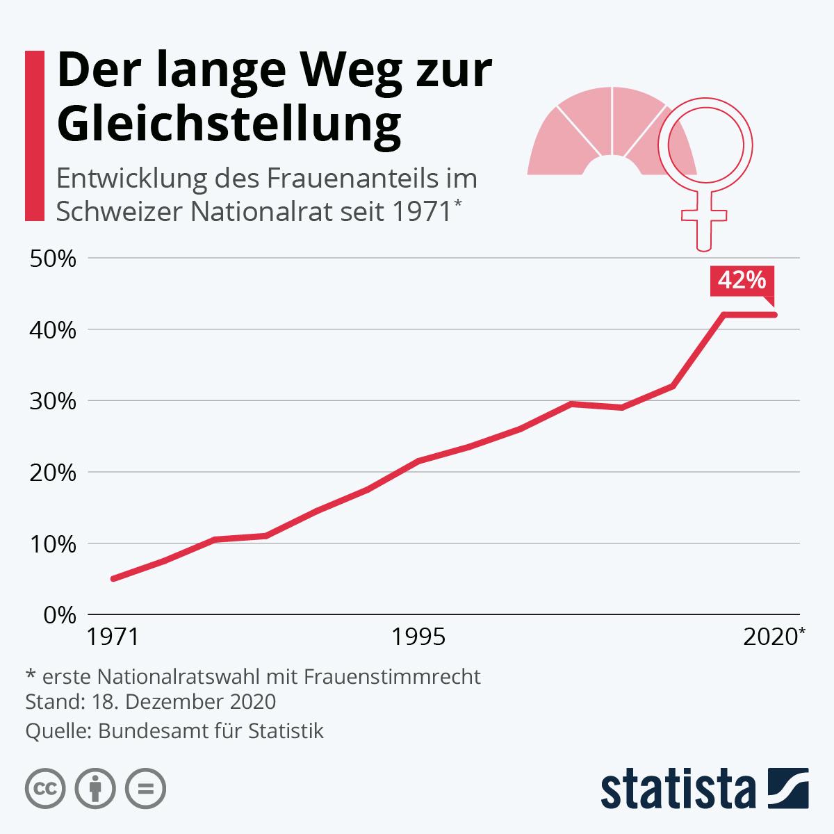 Infografik: Der lange Weg zur Gleichstellung   Statista