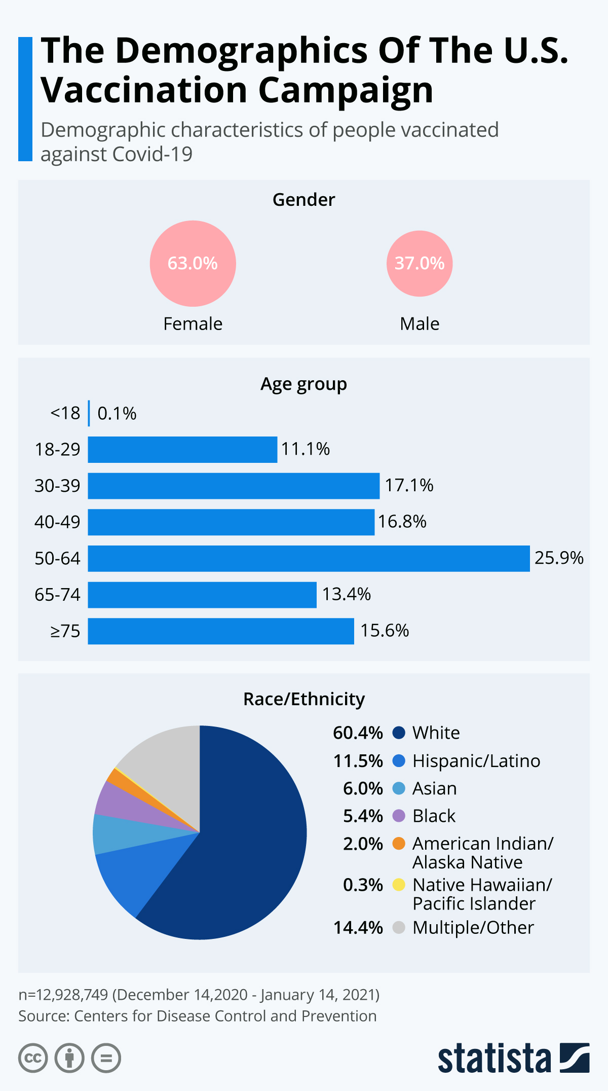 Infographic: The Demographics Of The U.S. Vaccination Campaign | Statista