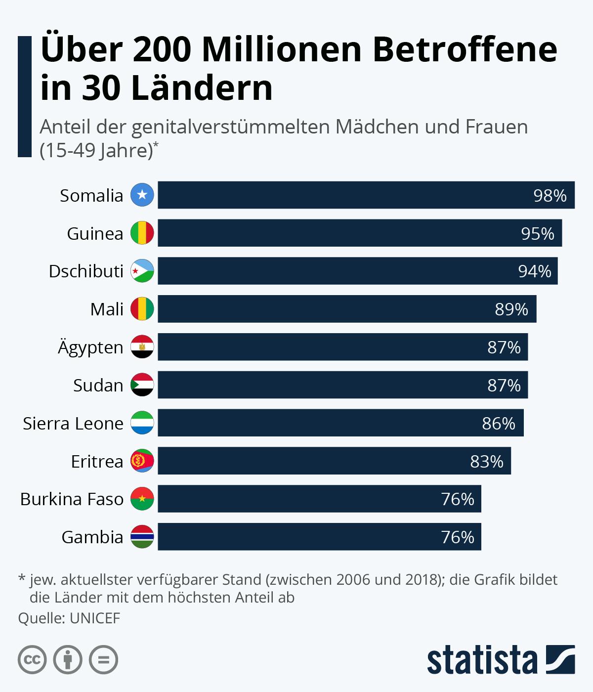 Infografik: Über 200 Millionen Betroffene in 30 Ländern | Statista