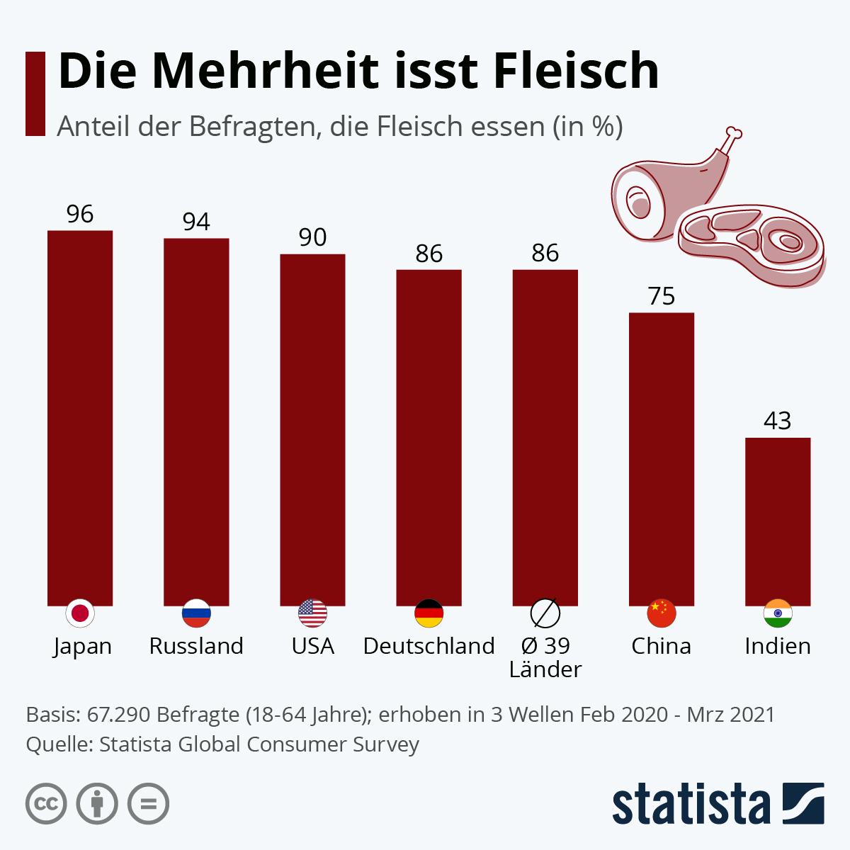 Infografik: Die Mehrheit isst Fleisch | Statista