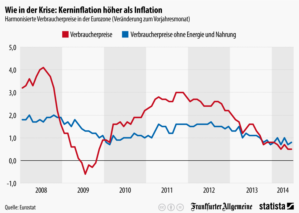 Infografik: Wie in der Krise: Kerninflation höher als Inflation | Statista