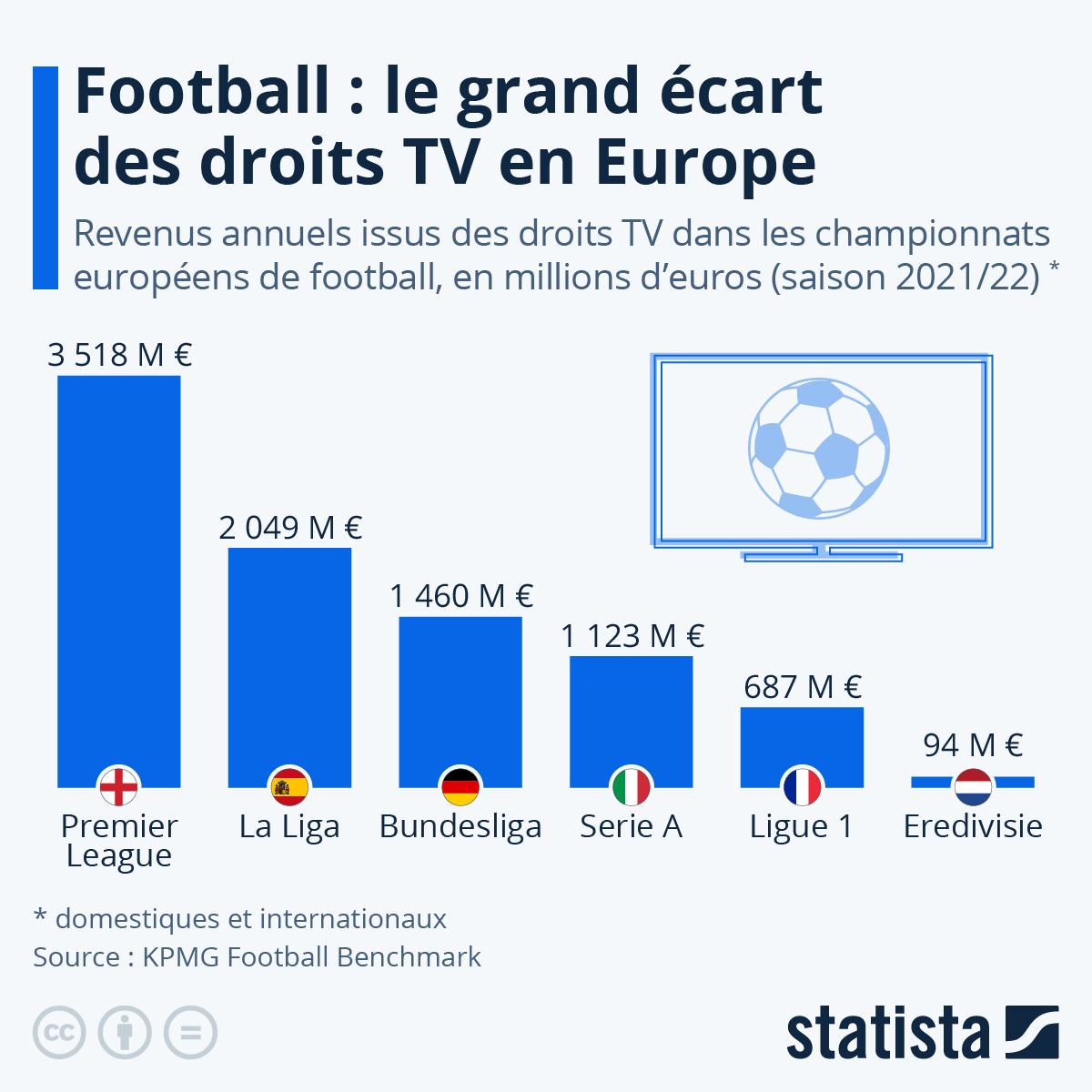 Infographie: Les droits TV du Big Five | Statista