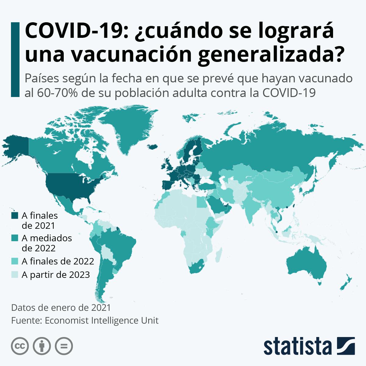 Infografía: El calendario mundial de vacunación contra la COVID-19 se extenderá hasta 2023 | Statista