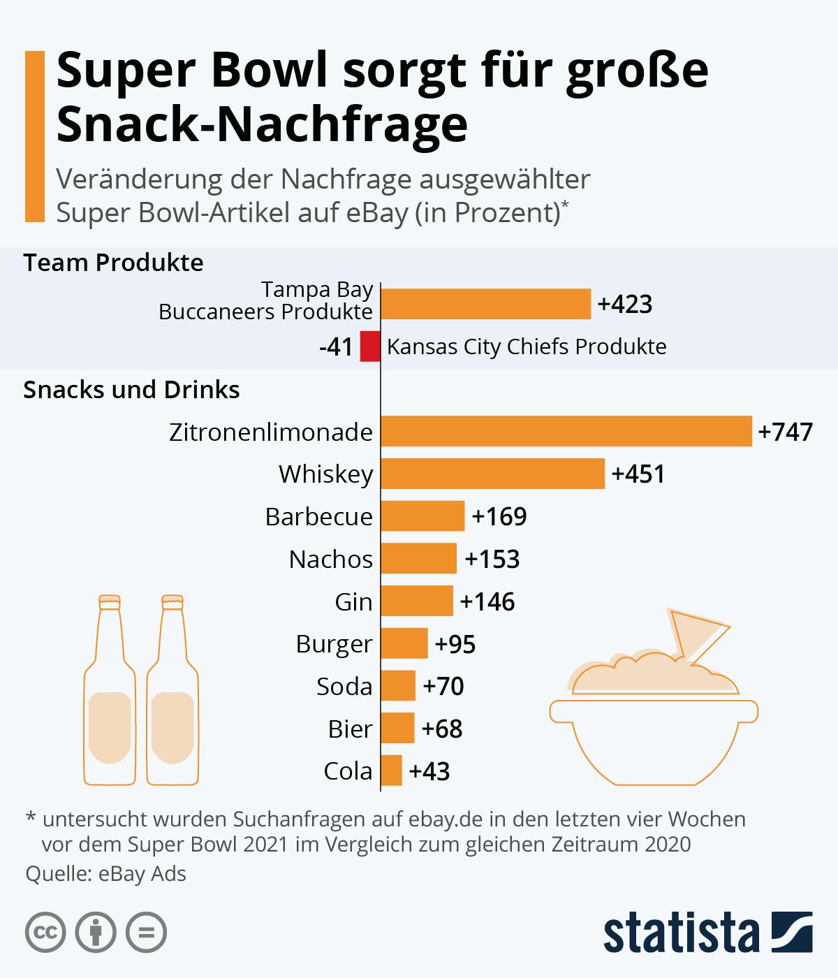 Infografik: Super Bowl sorgt für große Snack-Nachfrage | Statista