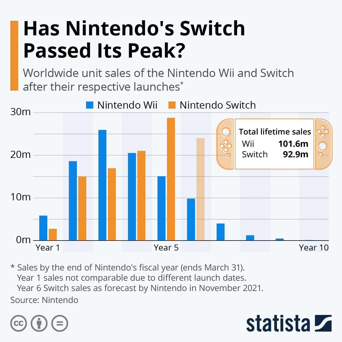 Infographic: Switch on Track to Become Nintendo's Greatest Hit | Statista