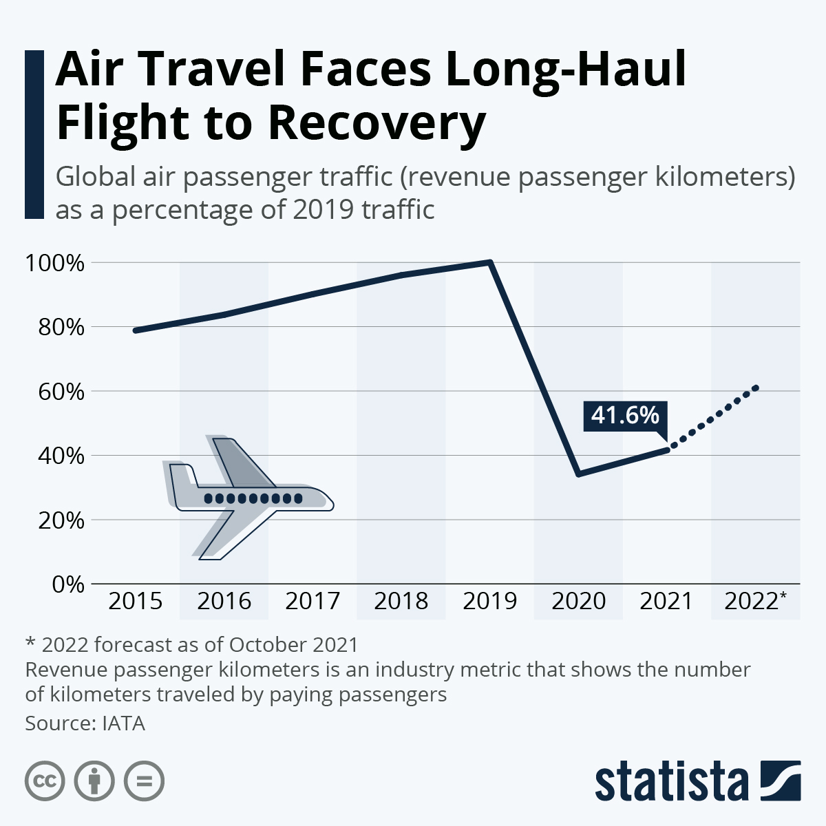Infographic: Pandemic Causes Historic Decline in Air Passenger Traffic | Statista