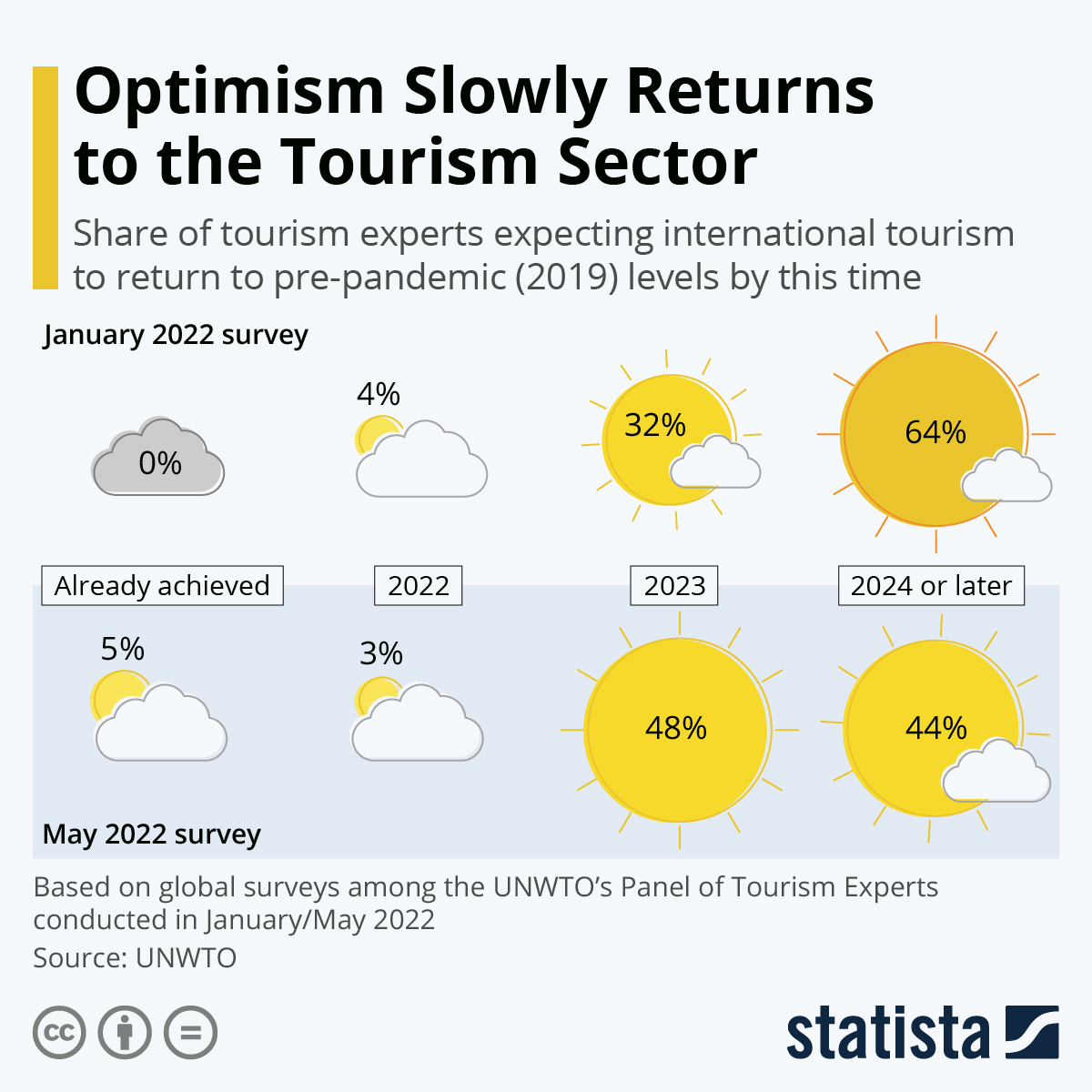 Infographic: Tourism Experts Fear Long Road to Recovery | Statista