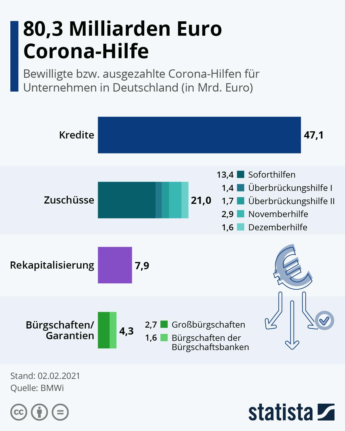 Infografik: 80,3 Milliarden Euro Corona-Hilfe   Statista