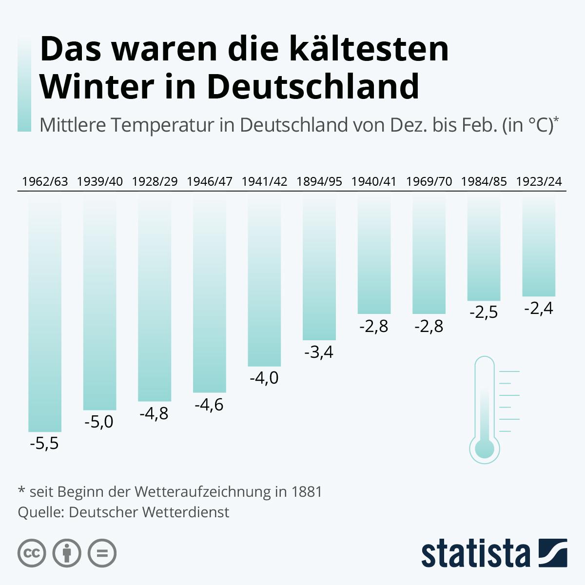 Infografik: Das waren die kältesten Winter in Deutschland | Statista