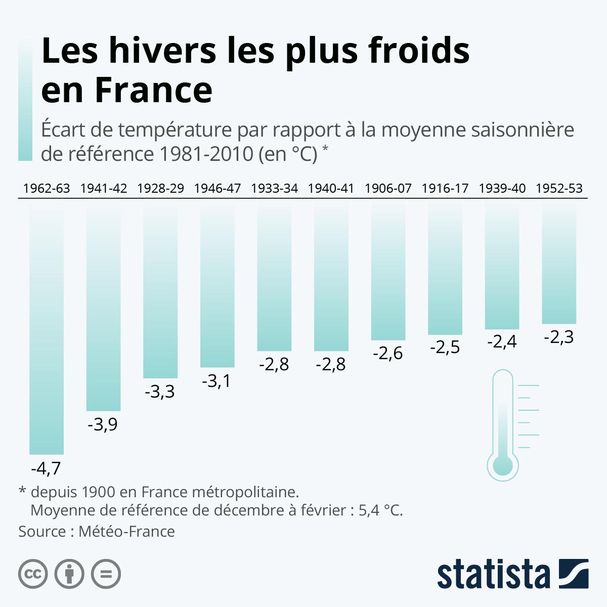 Infographie: Les hivers les plus froids en France | Statista