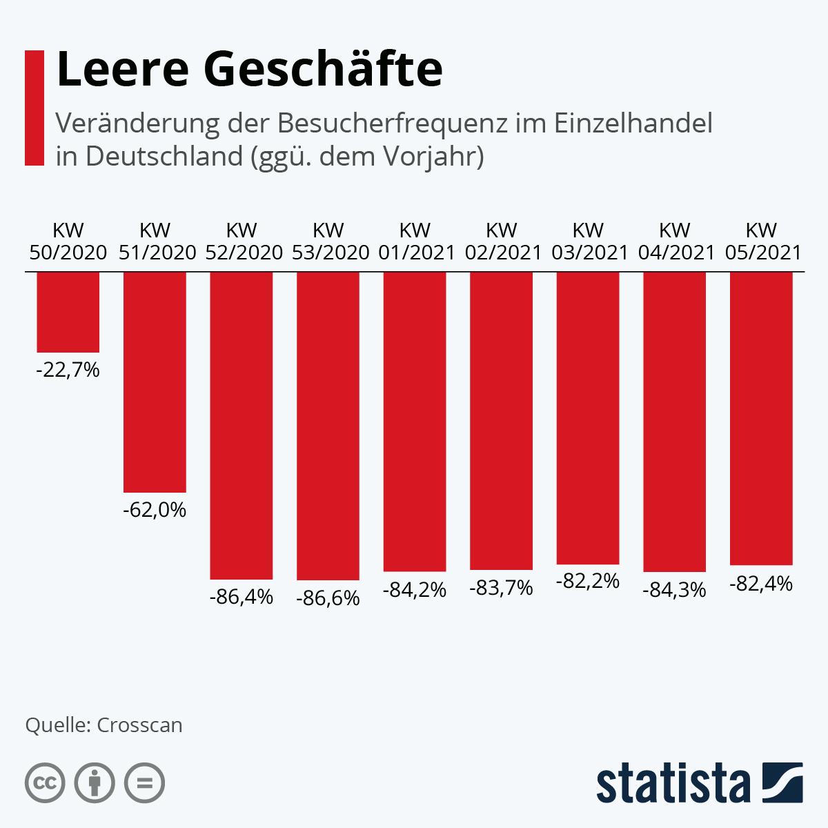 Infografik: Leere Geschäfte | Statista