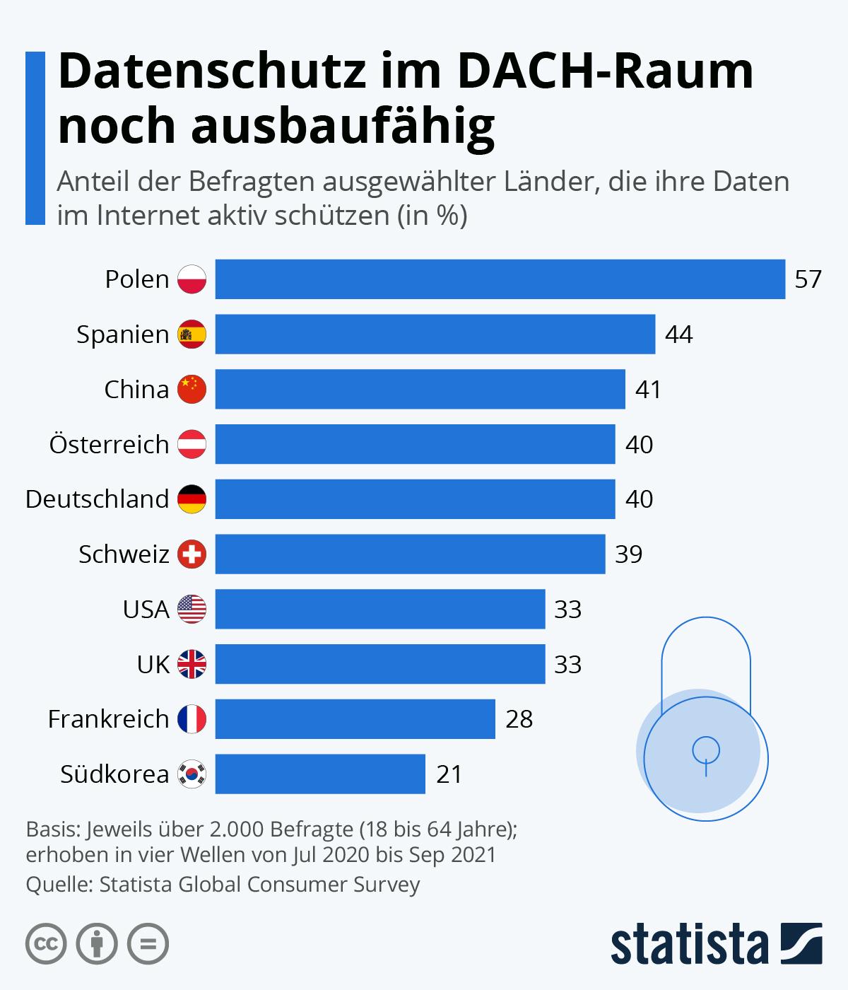 Infografik: Vier von zehn Deutschen schützen ihre Daten | Statista