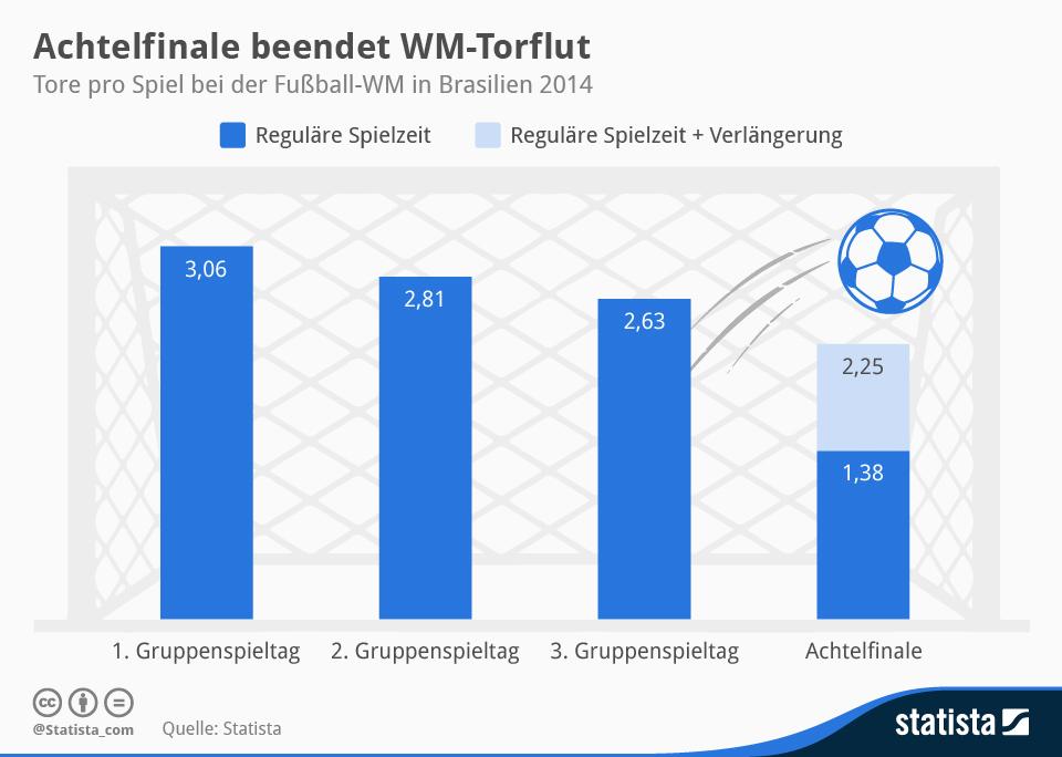 Infografik: Achtelfinale beendet WM-Torflut | Statista