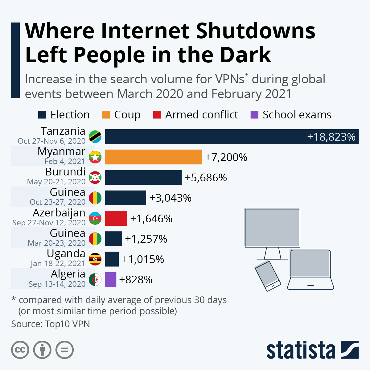 Infographic: Where Internet Shutdowns Left People in the Dark | Statista