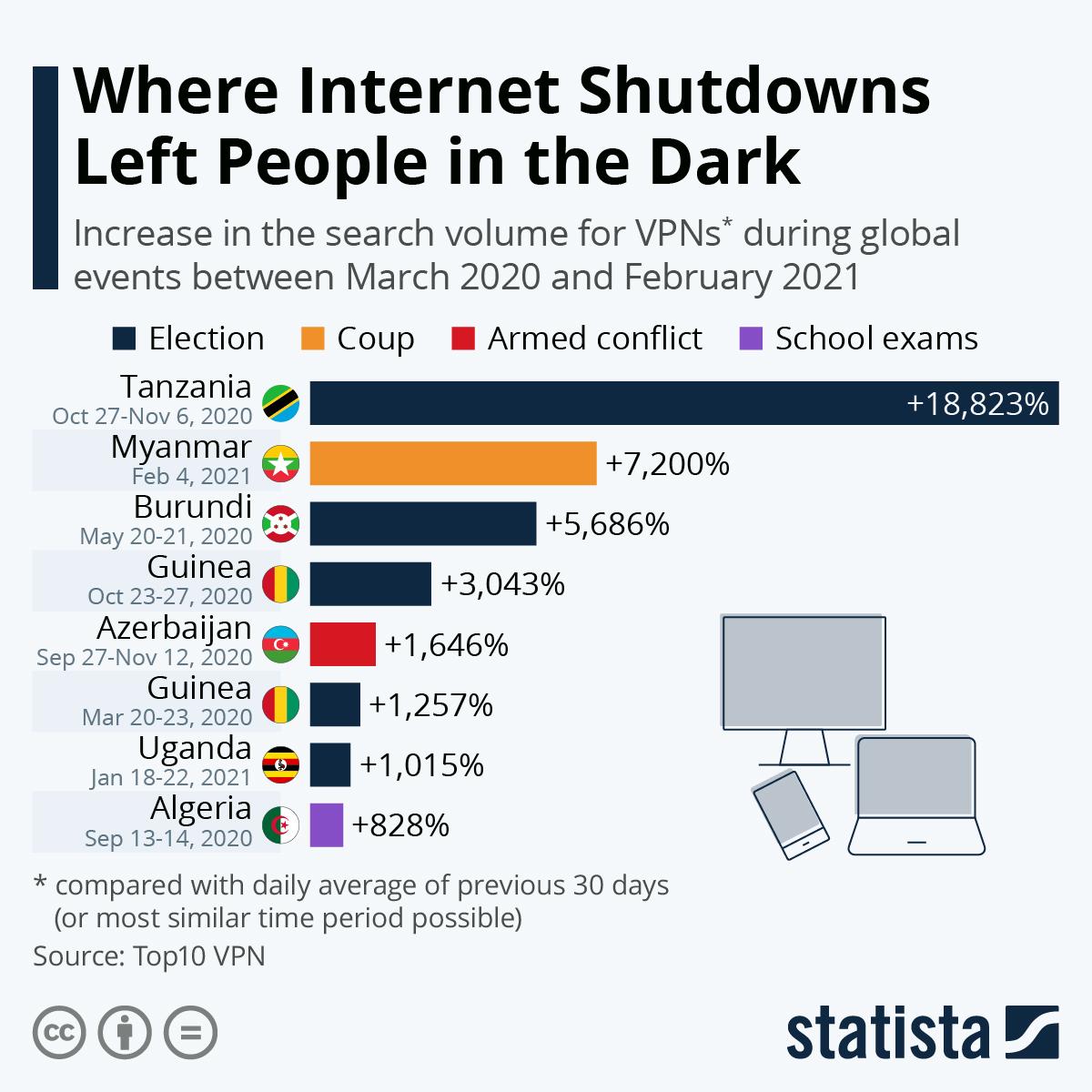 该图显示了2020年3月至2021年2月全球事件期间VPN搜索量的最大增长。 | Statista