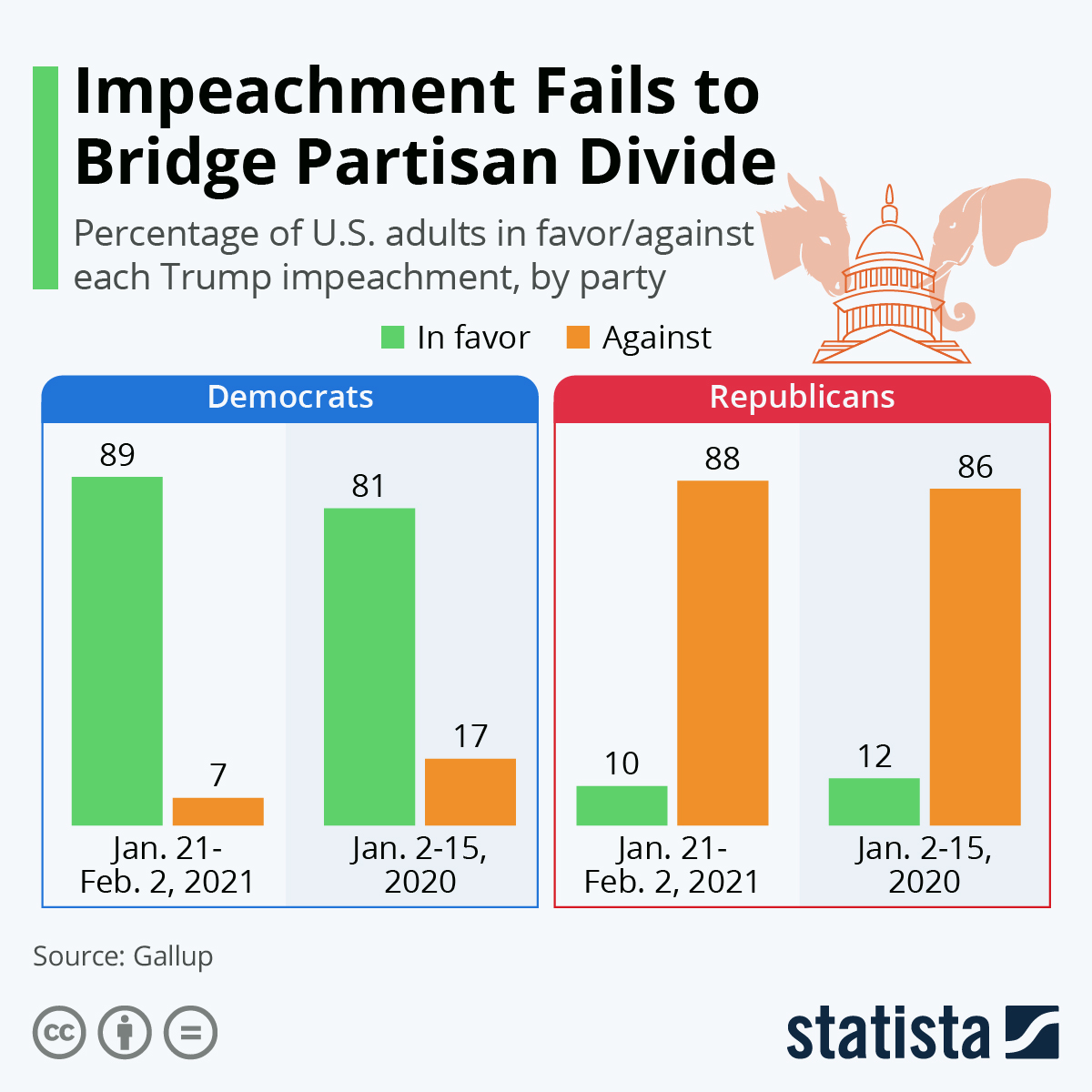 Infographic: Impeachment Fails to Bridge Partisan Divide | Statista