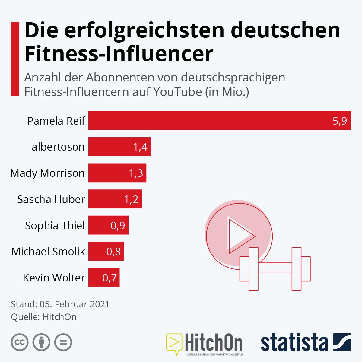 Infografik: Die erfolgreichsten deutschen Fitness-Influencer   Statista