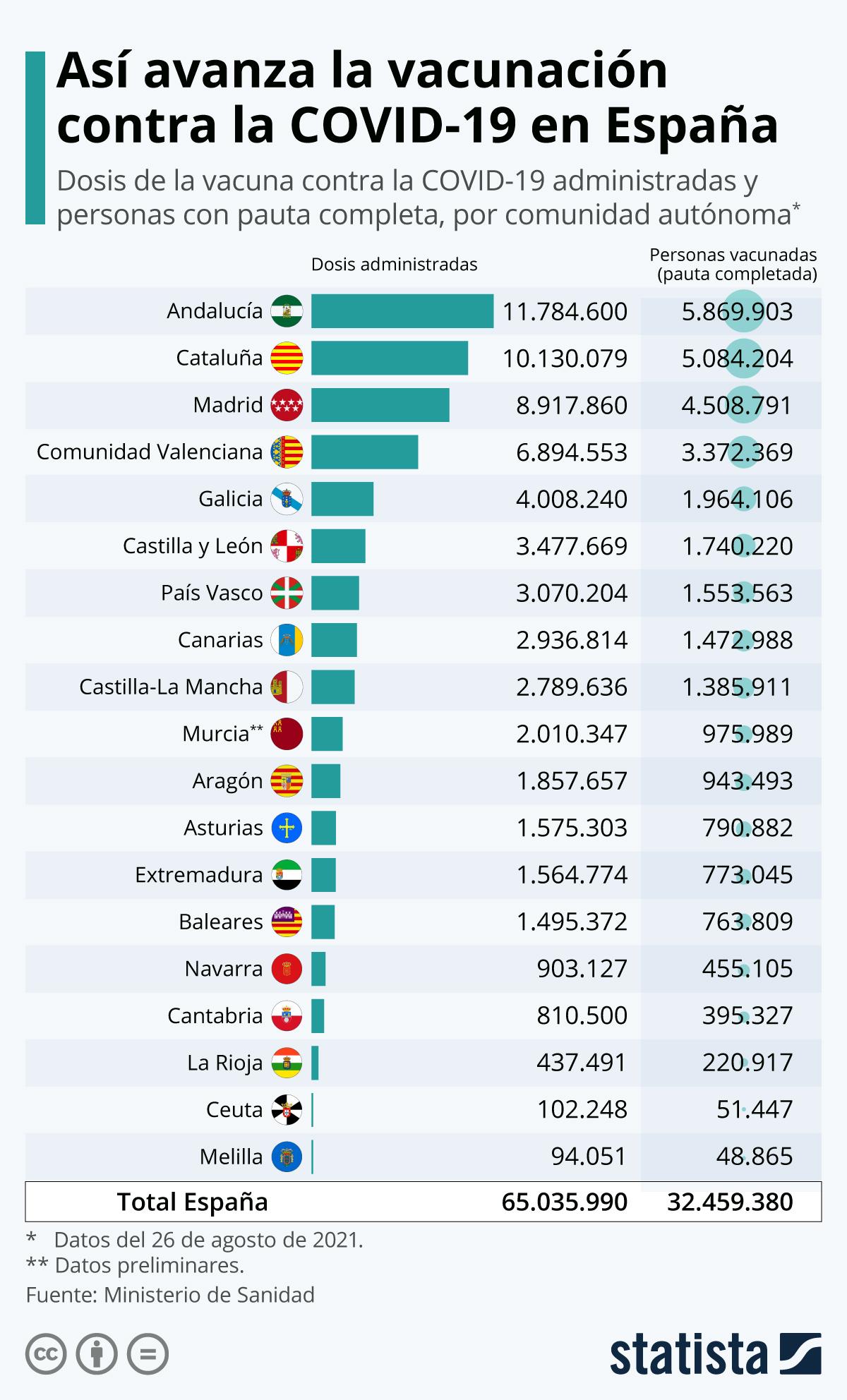 Infografía: Vacunación COVID-19: España supera los 2 millones de dosis administradas | Statista