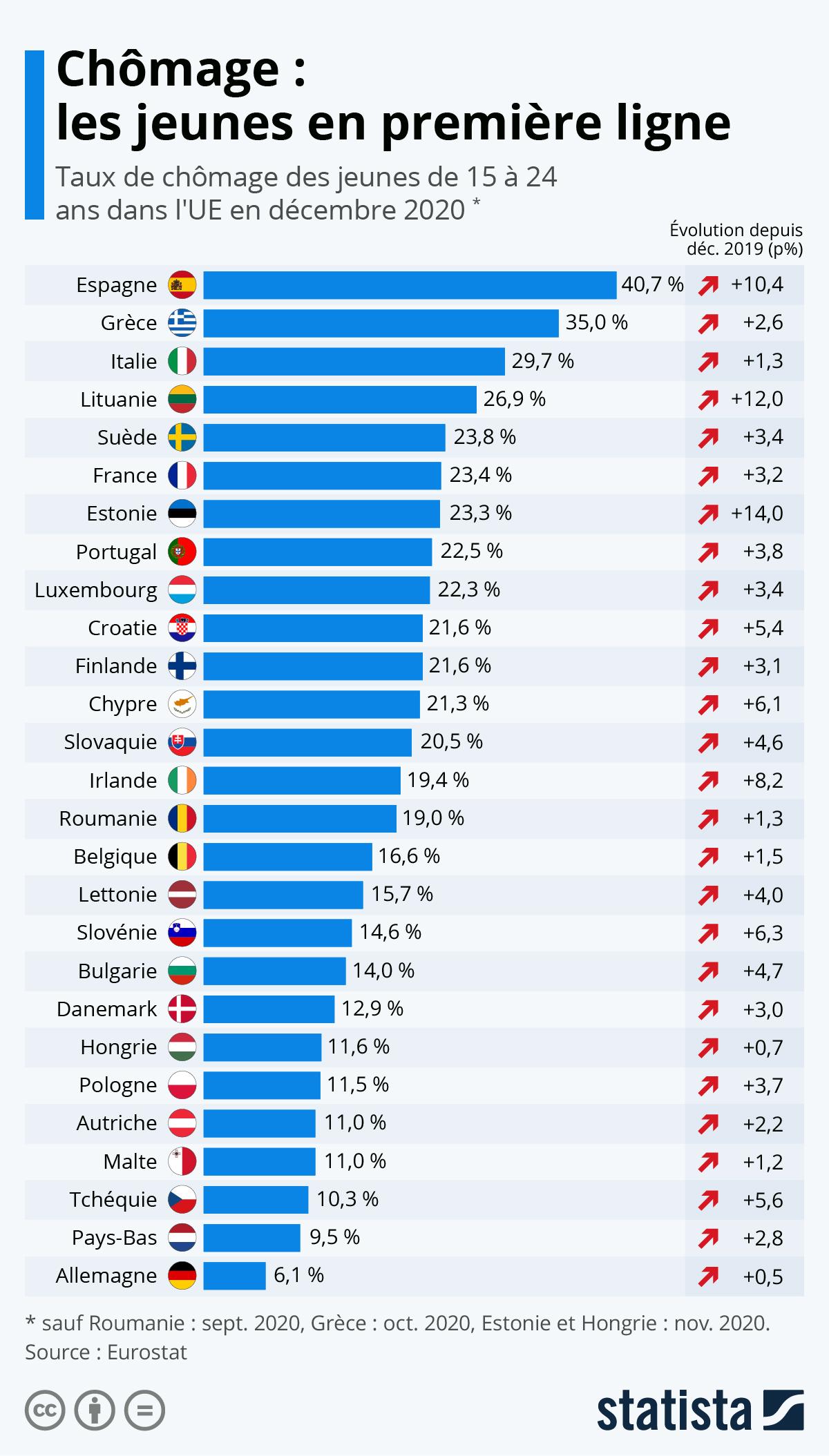 Infographie: Chômage : les jeunes en première ligne | Statista